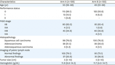 Journal of Gynecologic Oncology
